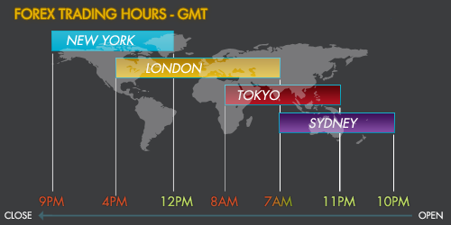 Forex Trading Hour